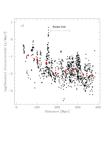 Uncorrected (a) and corrected (b) volume densities for the KR2 galaxies. The red points in both plots represent the mean value for log(density) in evenly spaced (45 Mpc separation) distance bins. The drop on the mean density at the distances covered by the Boötes Void is evident in both plots, despite the fact that the averages are computed for