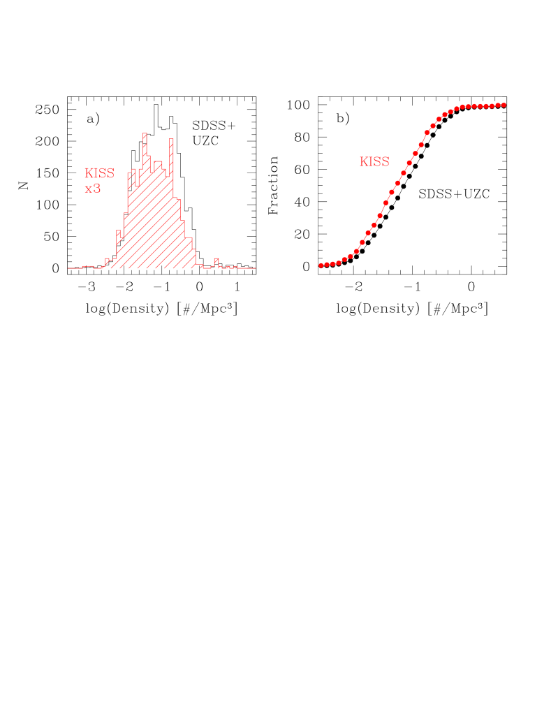 (a) Histograms showing the distributions of densities computed for the KR2 galaxies (red; N=893) and for the comparison SDSS+UZC sample galaxies located within the celestial footprint of the KR2 survey volume (black, N=3548). The KR2 histogram has been scaled up by a factor of three for better comparison with the SDSS+UZC sample. The distributions of densities appear similar, although the KISS sample is offset slightly to lower densities (b) Cumulative density distribution plots for the same samples plotted in panel (a). This plot clearly shows the modest offset in density between the two samples, in the sense that the KISS galaxies are located at slightly lower densities on average. The offset in the median densities is 0.14 dex galaxies/Mpc