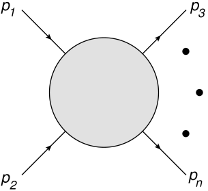 A scattering process, involving particles with 4-momenta