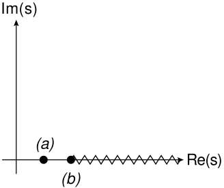 Example singularity structure of the complex scattering amplitude