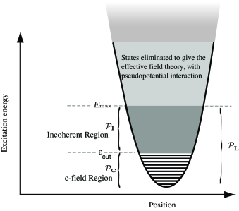 Schematic view of the c-fieldregion, the incoherent region, and eliminated states for a harmonic trap. The c-fieldatoms require a quantum description, and incoherent atoms may be treated using quantum kinetic theory