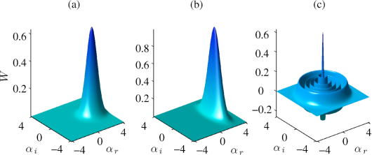 Some possible Wigner functions for the condensate mode of a small BEC. (a) Coherent state, (b) squeezed state, and (c) number state. Wigner distribution for