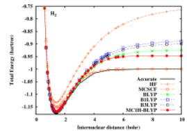 Potential energy curves of H