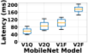 Inference latency of MobileNet on Samsung Galaxy Tab S5e with different numbers of concurrent threads.