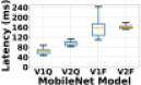 Inference latency of MobileNet on Samsung Galaxy Tab A with different numbers of concurrent threads.