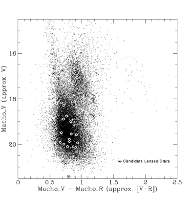 Color–Magnitude diagram of a sample of the stars monitored in the bulge by the MACHO collaboration showing with circles the location of the first 45 bulge ML events, reprinted with permission from The Astrophysical Journal.