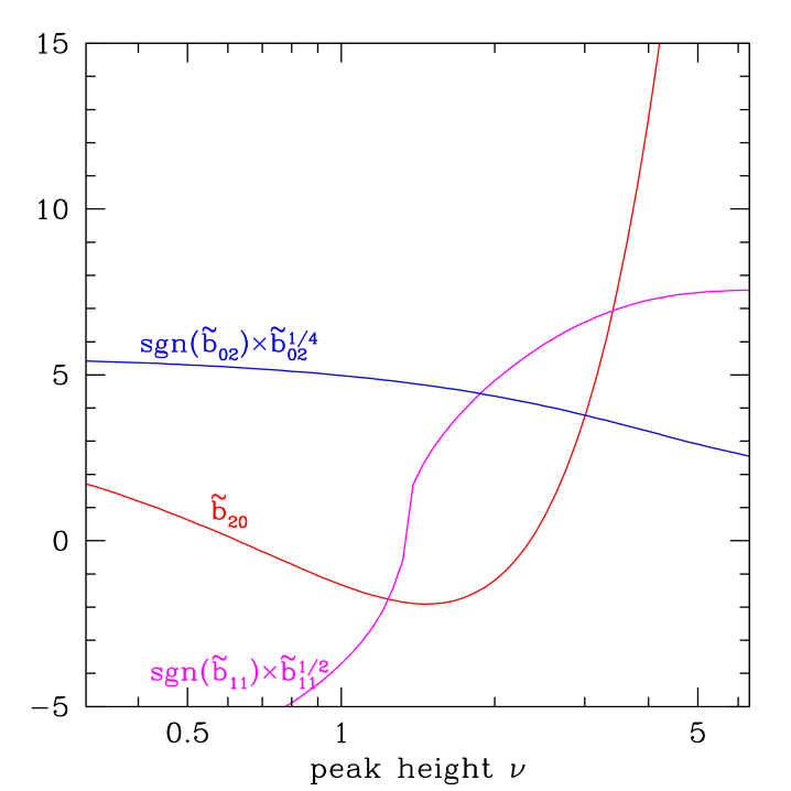 : Lagrangian bias coefficients characterizing the second order peak bias