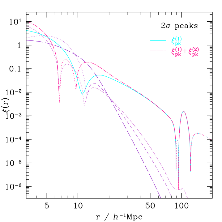 The correlation of initial density peaks at the second order is shown as the long dashed-dotted (magenta) curve for 2