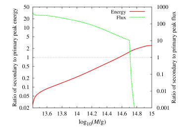 Ratios of secondary to primary peak energies (solid) and fluxes (dotted), from Ref.