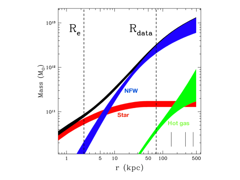 Radial distributions of the total mass (black), NFW