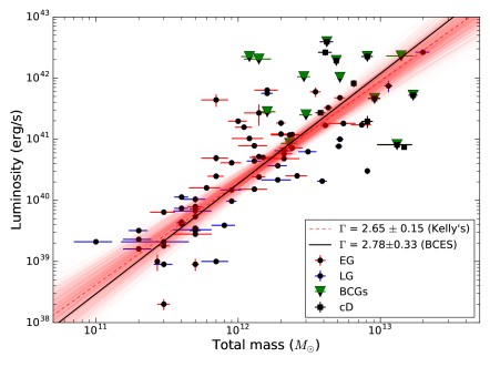 The X-ray luminosities of the hot atmospheres vs. the total mass within 5 effective radii for the early type galaxy sample of