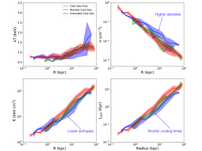 Left: The combined radially binned profiles of temperature (top left), density (top right), entropy (bottom left) and cooling time (bottom right) for the sample of