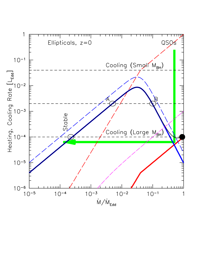 Possible evolutionary track of a gas-SMBH system from redshift