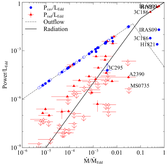 The required mean accretion rate scaled by the Eddington rate,
