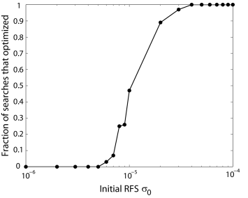 The fraction of searches for control problem (C) that optimized successfully, as a function of the initial RFS