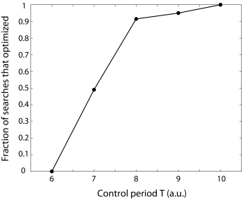 The fraction of searches for control problem (G) that optimized successfully, as a function of the control period