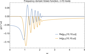 Spherical harmonic modes of the Schwarzschild scalar Green function. Left: the frequency domain Green function,