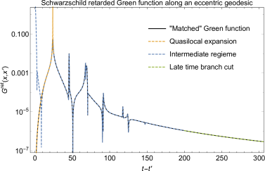 Top: Matched Green function along an eccentric orbit (eccentricity