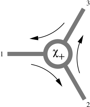 Pictorial representation of the chiral fixed point. The incoming electrons from one wire is diverted to one of the other wires.