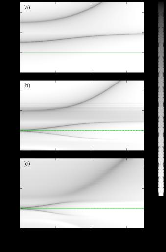 Contourplot of the disorder averaged RRS intensity