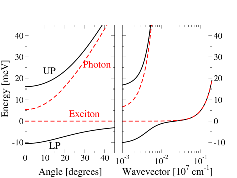 Schematic polariton spectrum. Left as a function of emission angle,