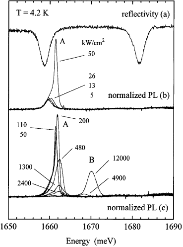 Panel (a): Reflectivity spectrum, showing location of lower and upper polariton modes in the absence of pumping. Panel (b): Photoluminescence as pumping power is increased, a threshold for nonlinear emission is seen at