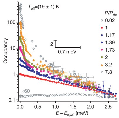 Polariton occupation vs energy, showing evolution from below to above threshold power, with the distribution remaining thermalised at a temperature of