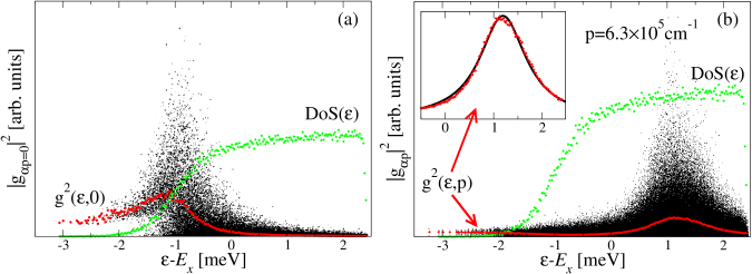 Distribution of energies, and energy dependence of exciton–light coupling strength, for excitons in the presence of disorder. Black points mark the energy and coupling strength of individual exciton states (combined from 160 separate disorder realisations); green lines show density of states, red lines show mean square coupling strength. Panel (a) [From