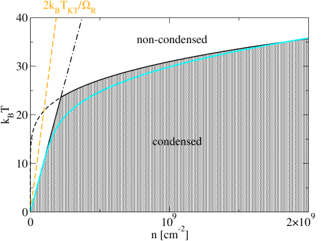Phase boundaries for an equilibrium polariton condensate. Solid and dashed lines mark the mean-field phase boundary of the boson-fermion model of Refs.
