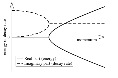 Sketch of momentum dependence of real and imaginary parts of poles of the Green's function, in the presence of pumping and decay. At zero momentum, there is a free phase, i.e.a mode with vanishing real and imaginary part. For small momentum both modes are diffusive, with no real part, but a non-zero imaginary part. Only above some critical momentum does a real part develop. Such results are seen both in the calculations in Refs.
