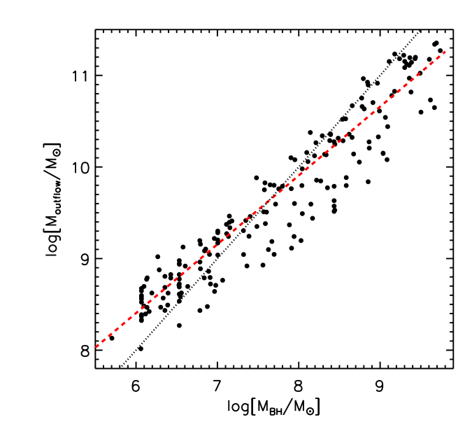 Mass ejected in an outflow as a function of the final BH mass, from the numerical merger simulations. The dashed line shows the scaling predicted by the momentum conservation argument (Eqn.