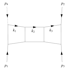 The two-loop and three-loop ladder box diagram, with one off-shell leg: the solid lines stand for massless particles; the dashed line represents a massive particle. Momentum conservation is
