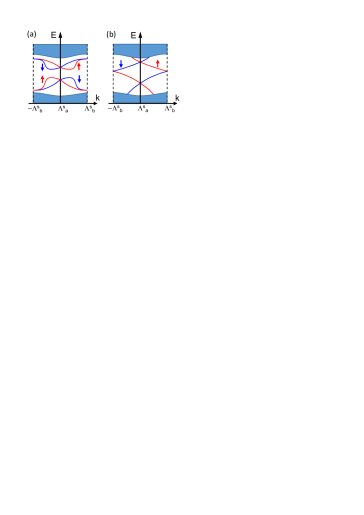 (Color online) Schematic pictures of the surface states between two surface TRIMs,
