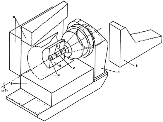 Schematic view of the Obelix experiment set-up. The numbers indicate the main components of the apparatus: the Open Axial Field magnet (1), the SPC (2, 4), the TOF (3), the JDC (5), the HARGD (6).