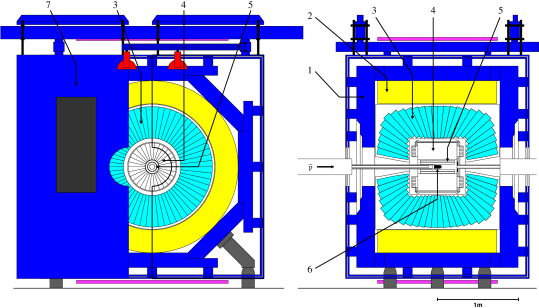 Overall layout of the Crystal Barrel detector showing (1) magnet yoke, (2) magnet coils, (3) CsI barrel, (4) jet drift chamber, (5) proportional chamber, (6) liquid hydrogen target, (7) one half of endplate. Left - longitudinal cross section; Right- transverse view.