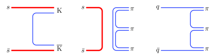 Connected (left) and disconnected (centre) contribution to