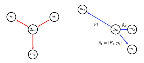 Notation for the kinematics of three-body annihilation (right). Even for equal masses, the symmetric star (left) is just one possibility among many others.