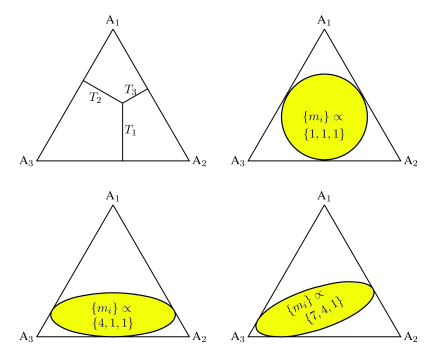 Definition of the Dalitz plot for kinetic energies (upper left), and boundary in the non-relativistic limit, for a decay into three identical particles (upper right) and for particles with masses in ratio [4:1:1] (lower left) or [7:4:1] (lower right), corresponding to the mass ratios for