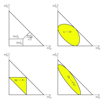 Dalitz plots with relativistic kinematics: interpretation of the distances (