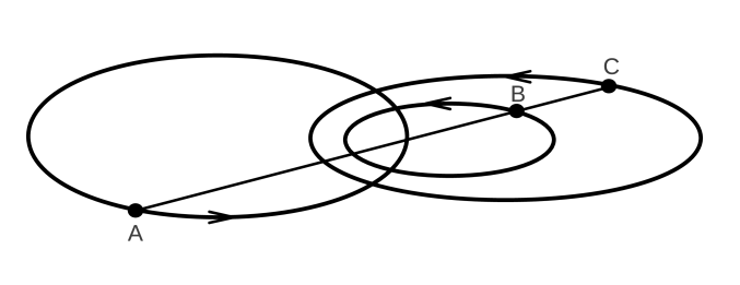 Illustration of the Euler solution with a line joining three masses