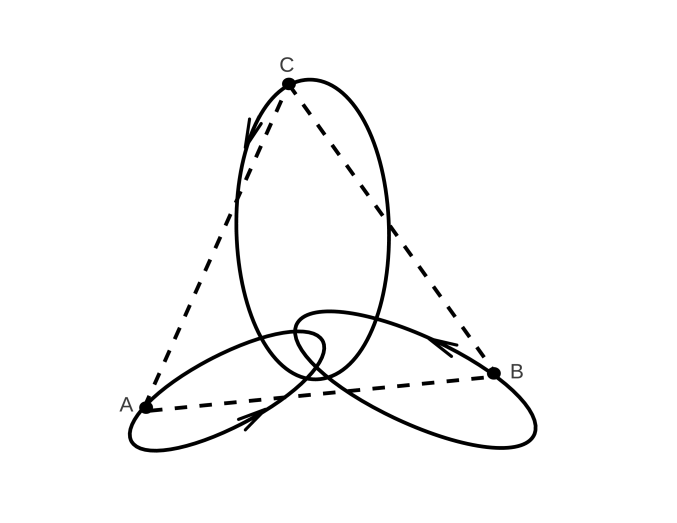 Illustration of the Lagrange solution with an equilateral triangle joining three masses