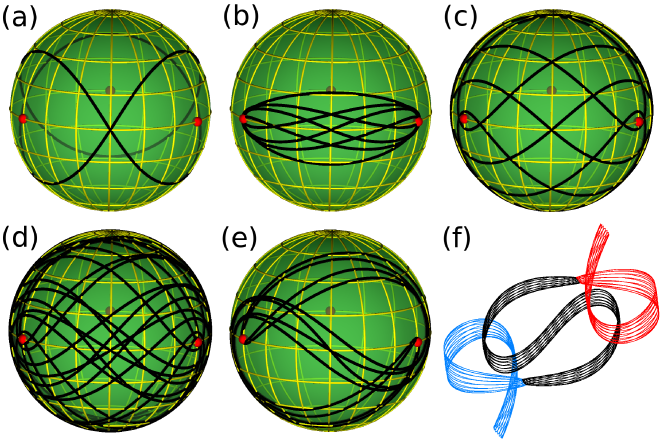 New periodic solutions are presented on the shape-space sphere with its back sides also visible. (a) The figure-8 orbit; (b) Butterfly orbit; (c) Moth orbit; (d) Yarn orbit; (e) Yin-yang orbit; (f) The yin-yang orbit in real space. Reproduced after
