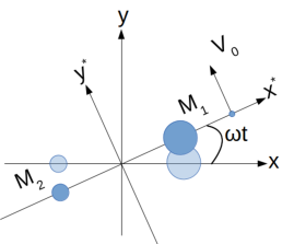 Non-rotating and rotating coordinate systems used to describe the CR3BP. Reproduced after