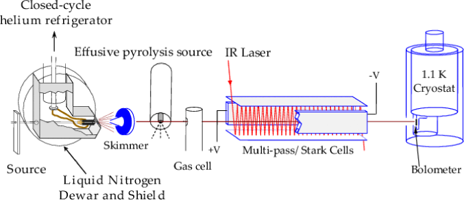 Experimental setup for the infrared spectroscopy of radicals in superfluid helium droplets; see text for details.