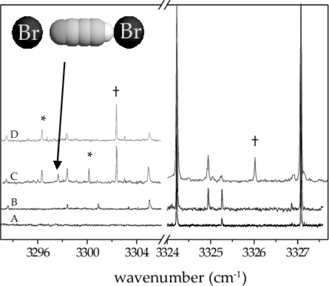 Pendular survey scans for the Br + HCCCN system, where the bromine pressure is intentionally high to facilitate forming larger clusters. In (A) only HCCCN is picked up by the droplets and in (B) Br