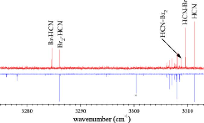 Pendular survey scans revealing the pyrolysis source temperature dependence (upward peaks are with a hot source, downward peaks are with a cold source) for the HCN + bromine experiment. The scans show peaks which we identify as molecular and atomic bromine complexed with HCN. The peak labeled with an asterisk is a known impurity.