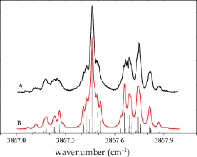 (A) The field-free infrared spectrum of Br-HF shown together with (B) a simulation that includes nuclear magnetic hyperfine interactions due to the bromine nucleus (