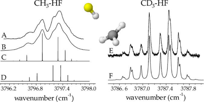 (A) An experimental spectrum corresponding to the HF stretching vibration of the CH