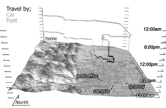 An example of a space-time path showing an individuals' activity and travel behaviour in the space-time volume: the two spatial dimensions make up the physical world plane, with the vertical axis denoting the temporal dimension. In this case, we can see a woman going from her home in Boulder (Colorado, USA), to the university's campus, followed by a visit to the post office and grocery store, and finally returning home (image reproduced after