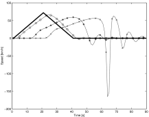An example based on Gazis et al.'s car-following model of equation (